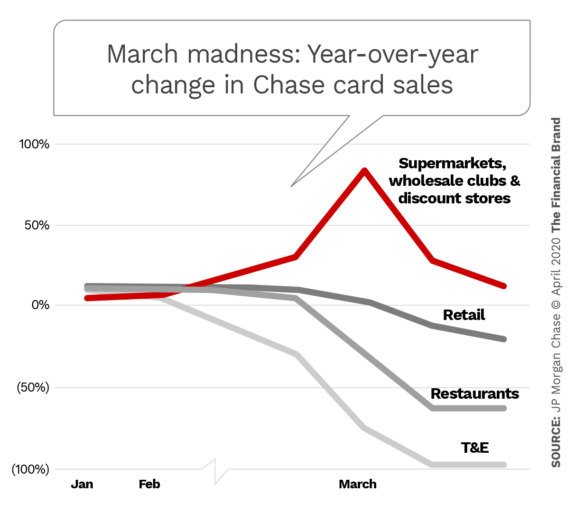 March madness year over year change in Chase card sales