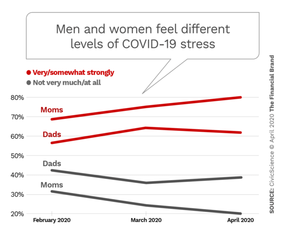 Men and women feel different levels of COVID-19 stress