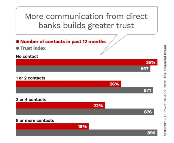 More communication from direct banks builds greater trust