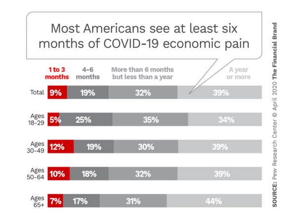 Most Americans see at least six months of COVID-19 economic pain