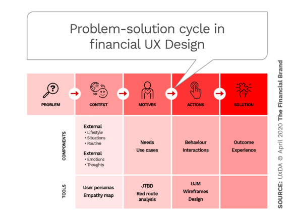 Problem solution cycle in financial UX design