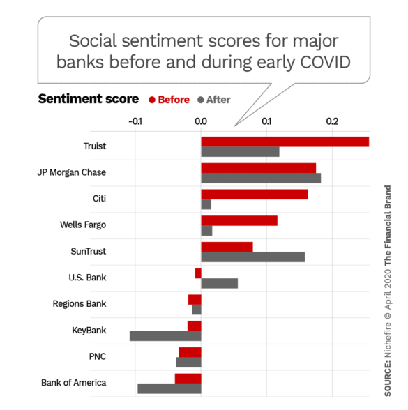 Social media sentiment scores for major banks before and during early COVID