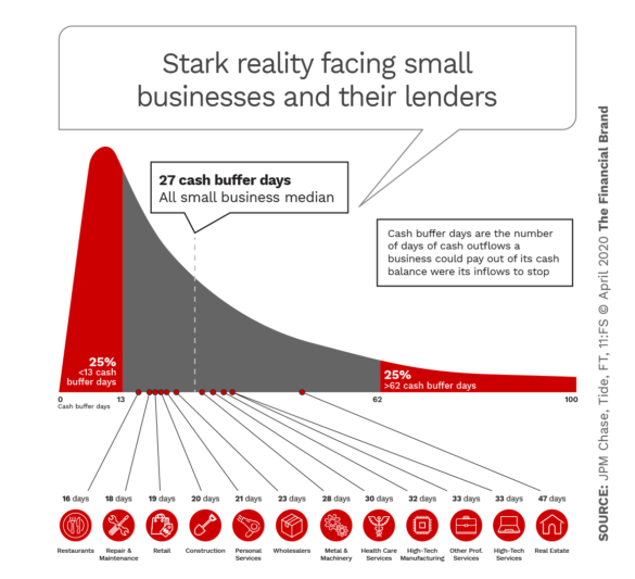 Stark reality facing small businesses and their lenders