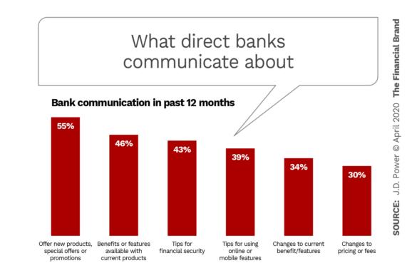 What direct banks communicate about