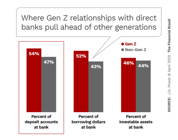 Where Gen Z relationships with direct banks pull ahead of other generations