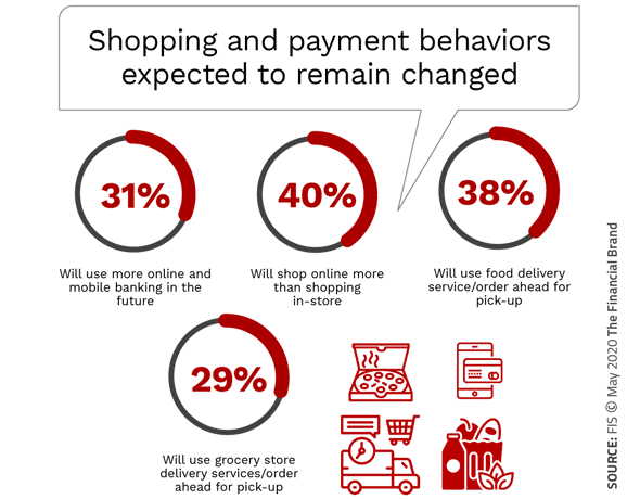 COVID-19 Has Changed Banking and Payments Behavior Forever