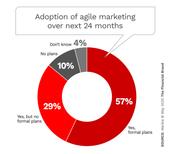 Adoption of agile marketing over the next 24 months