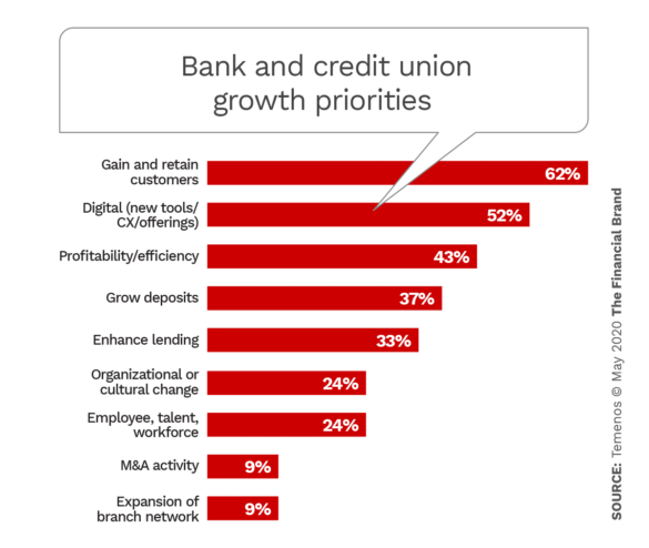 Bank and credit union growth priorities