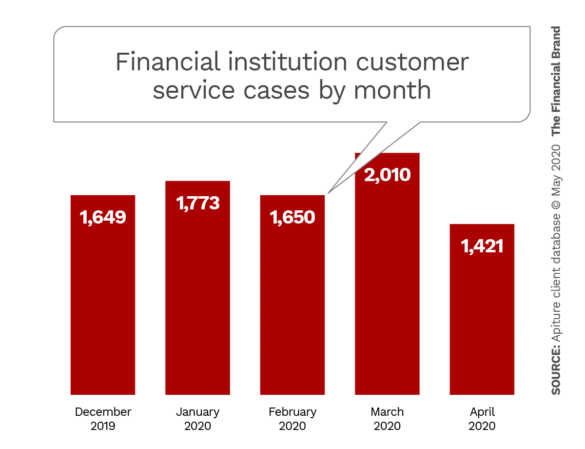 Financial institution customer service cases by month