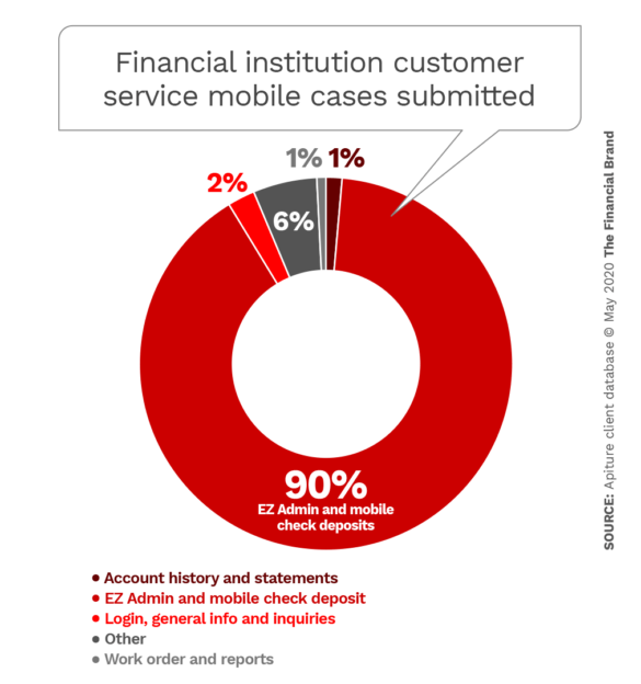 Financial institution customer service mobile cases submitted
