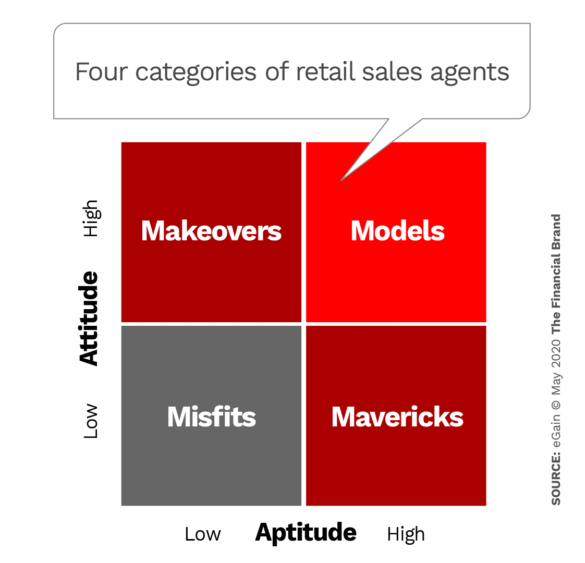 Four categories of retail sales agents