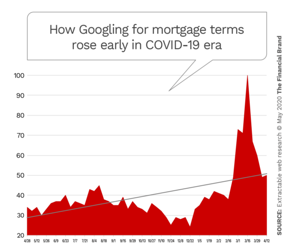 How Googling for mortgage terms rose early in COVID-19 era