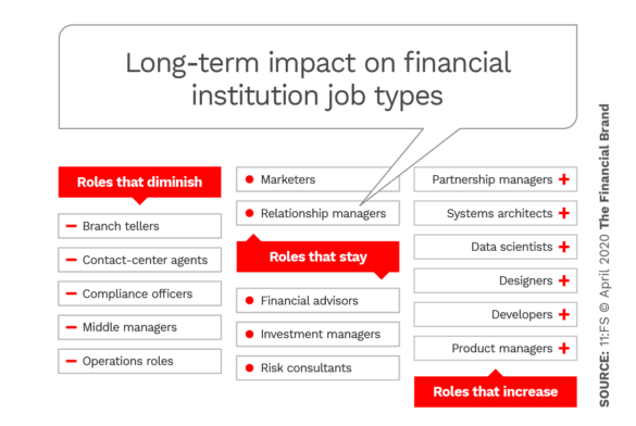 Long-term impact on financial institution job types