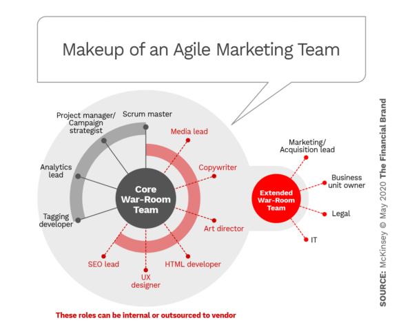 Makeup of an agile marketing team