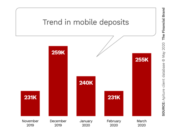 Trend in mobile deposits