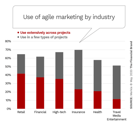 Use of agile marketing by industry