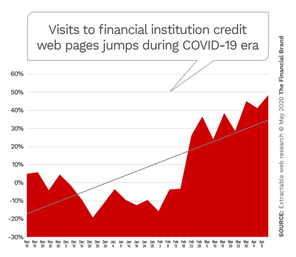 Visits to financial institution credit related web pages jumps during COVID-19 era