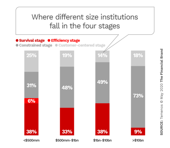 Where different size institutions fall in the four stages