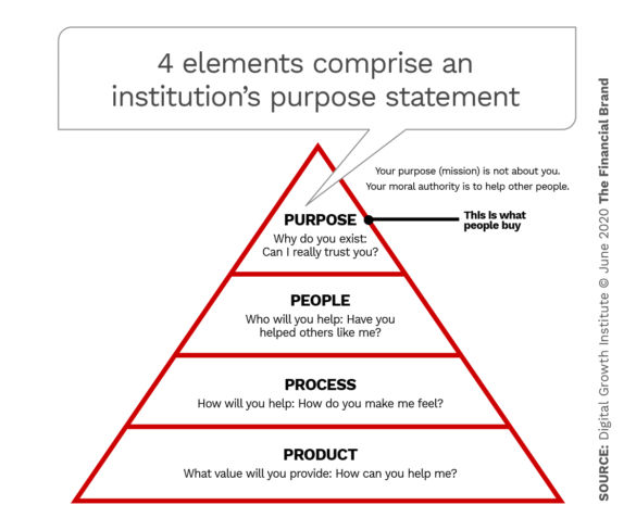4 elements comprise an institutions purpose statement