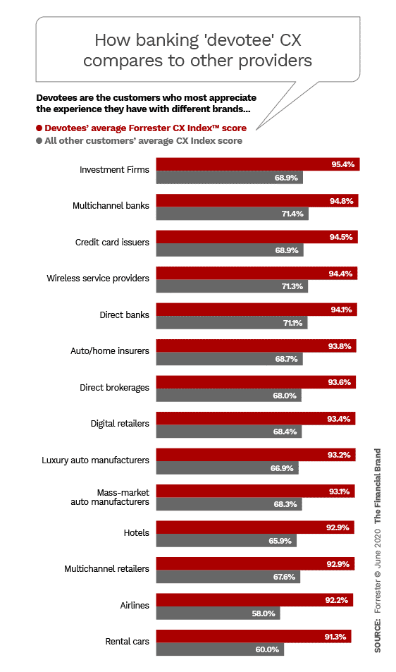 How banking devotee customer experience compares to other providers