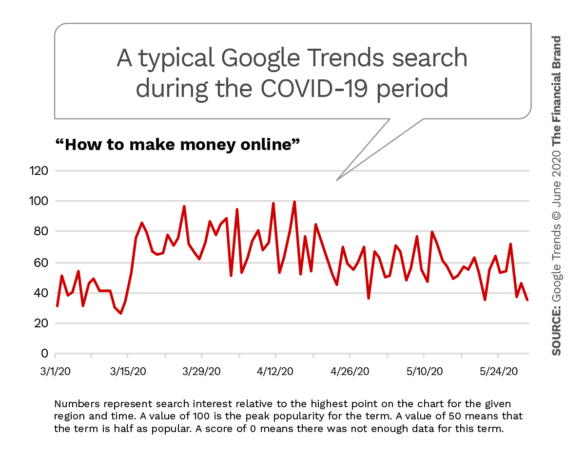 A typical google trends search during the COVID-19 period