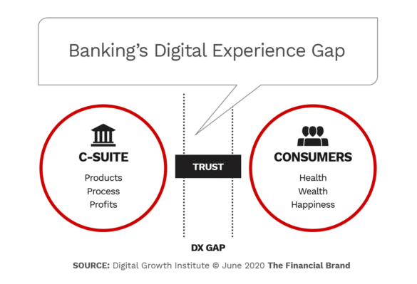 Bankings digital experience gap
