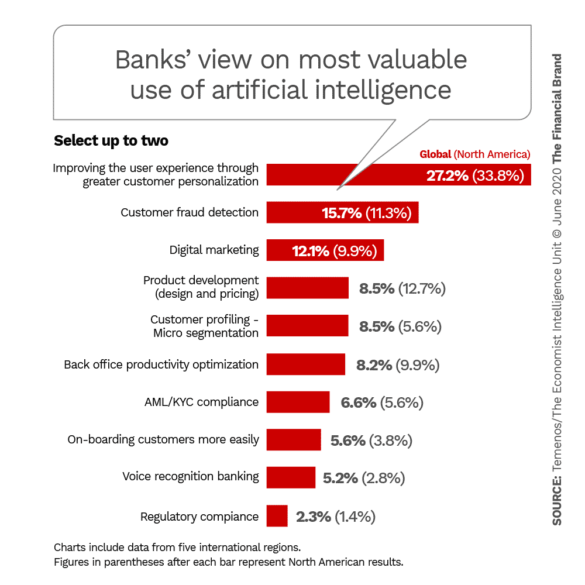 Banks view on most valuable use of artificial intelligence