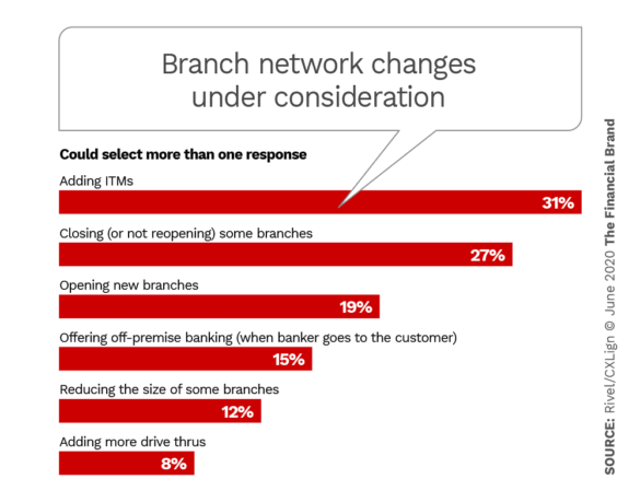 Branch network changes being considered by banks and credit unions