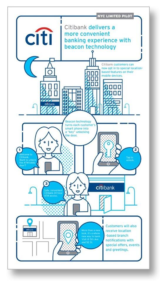 Citibank geofencing beacons