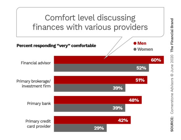 Comfort level discussing finances with various providers