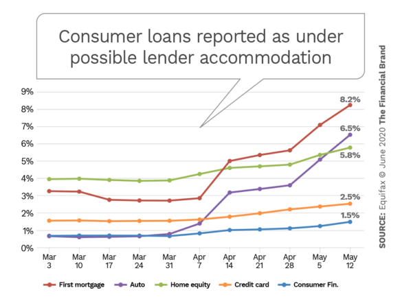 Consumer loans reported as under possible lender accommodation
