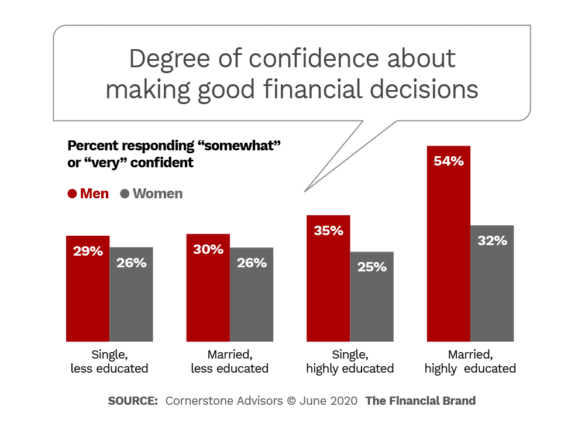 Degree of confidence about making good financial decisions
