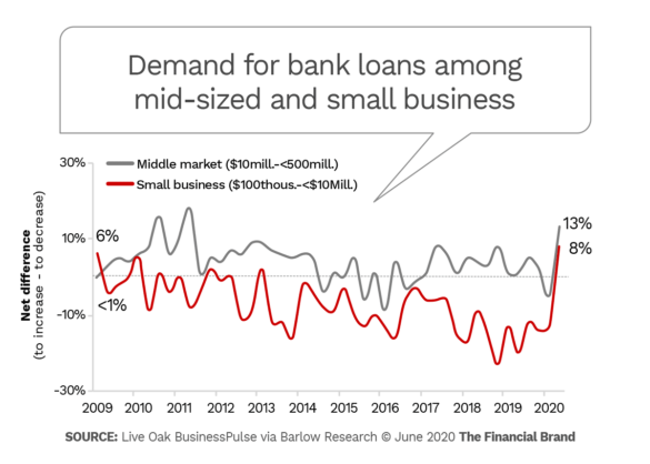 Demand for bank loans among mid-sized and small business