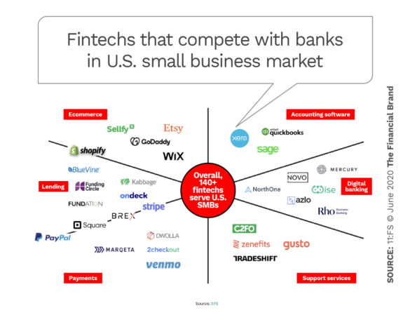 Fintechs competing with banks in US small business market