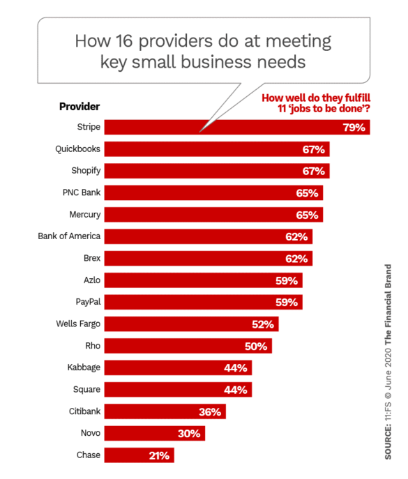 How 16 providers do at meeting key small business needs