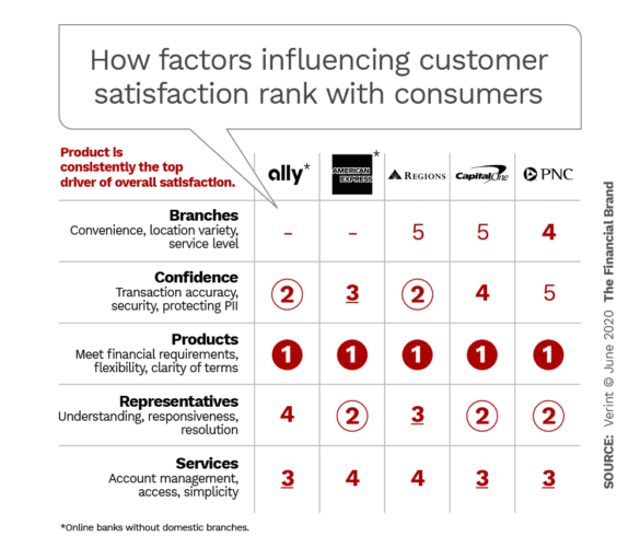 How factors influencing customer satisfaction rank with consumers