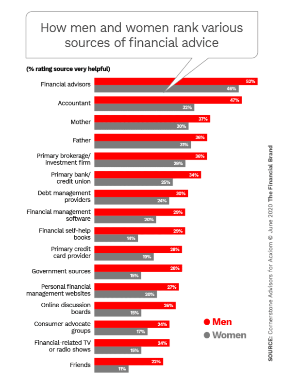 How men and women rank various sources of financial advice