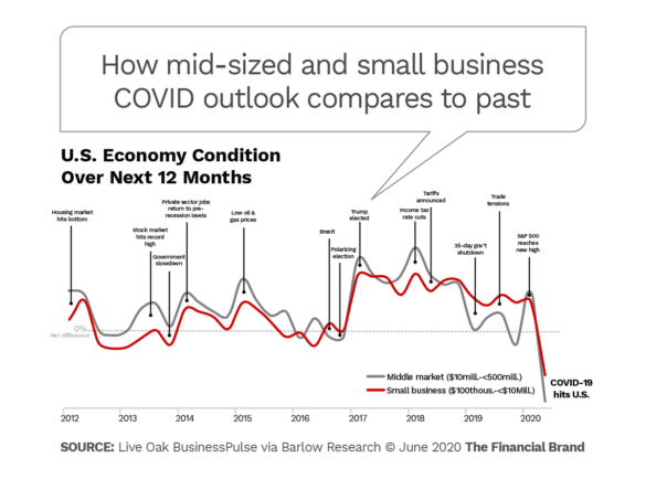 How mid-sized and small business COVID outlook compares to past