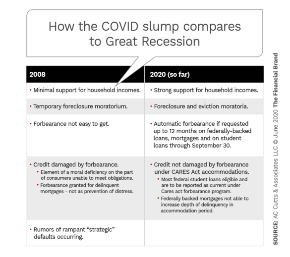 How they COVID slump compares to great recession