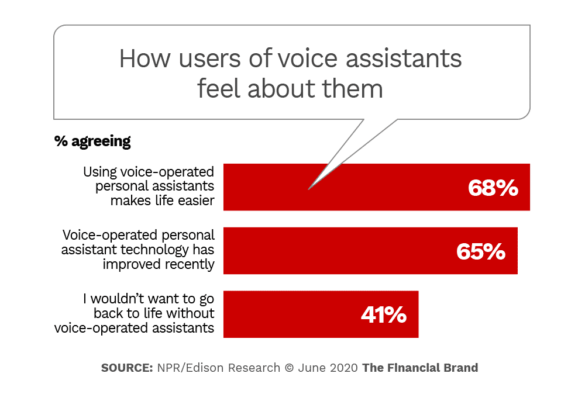 How users of voice assistants feel about them