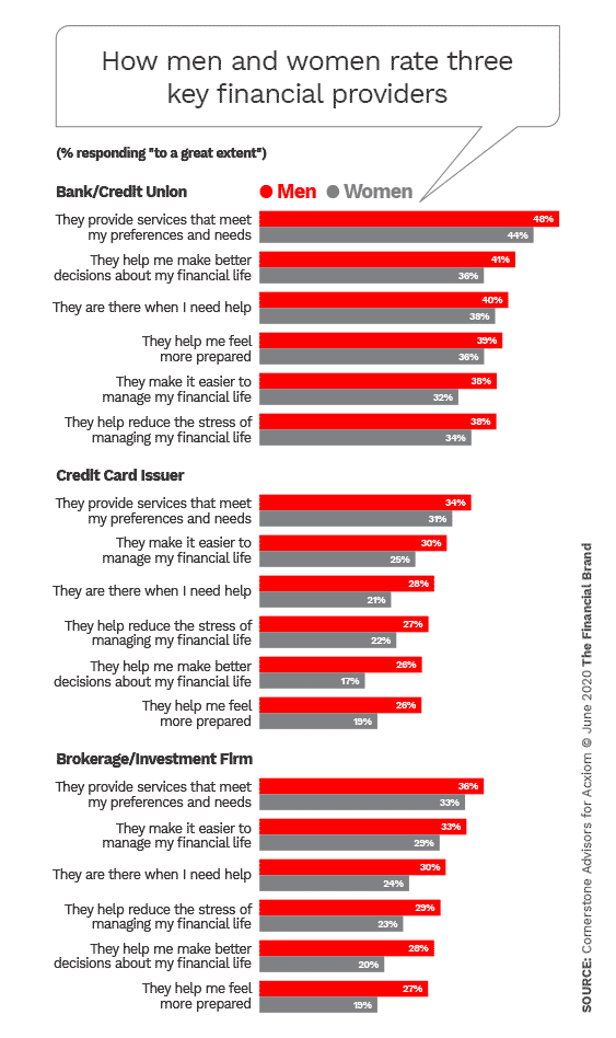 How women and men rate three key financial providers