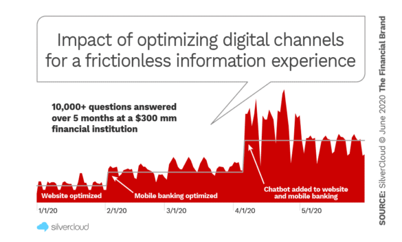 Impact of optimizing digital channels for a frictionless information experience