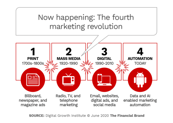 Now happening the fourth marketing revolution