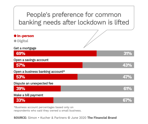 People's preference for common banking needs after lockdown is lifted