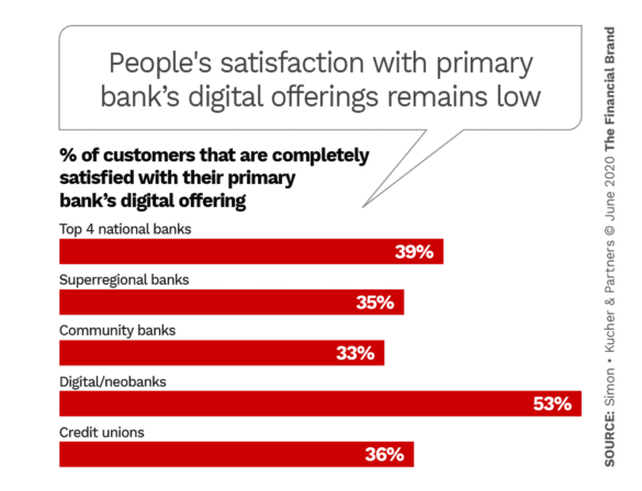 People's satisfaction with primary financial institution's digital offerings remains low
