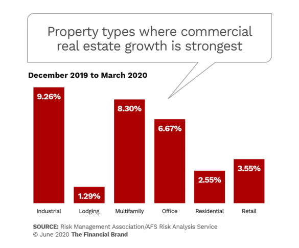 Property types where commercial real estate growth is strongest