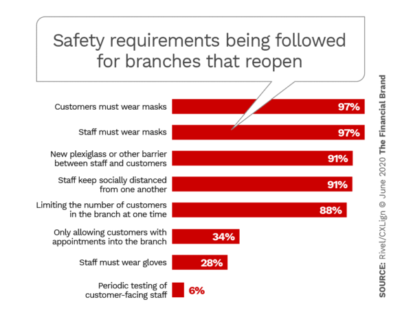 Safety requirements being followd for branches that reopen
