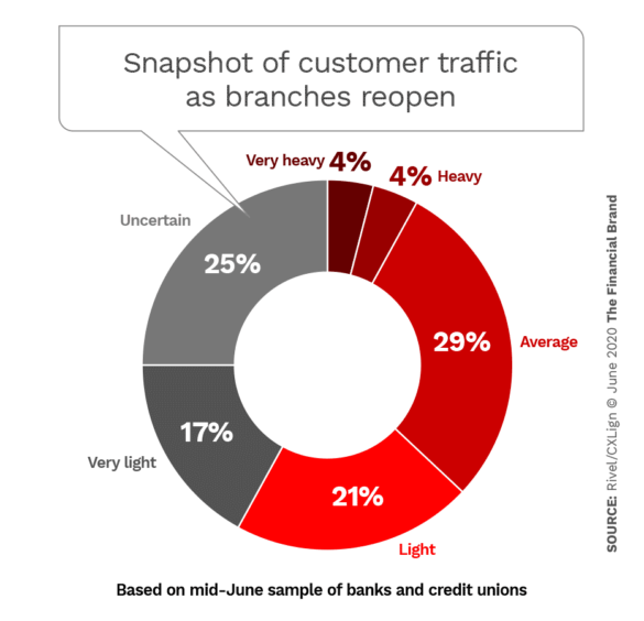 Snapshot of customer traffic as branches reopen