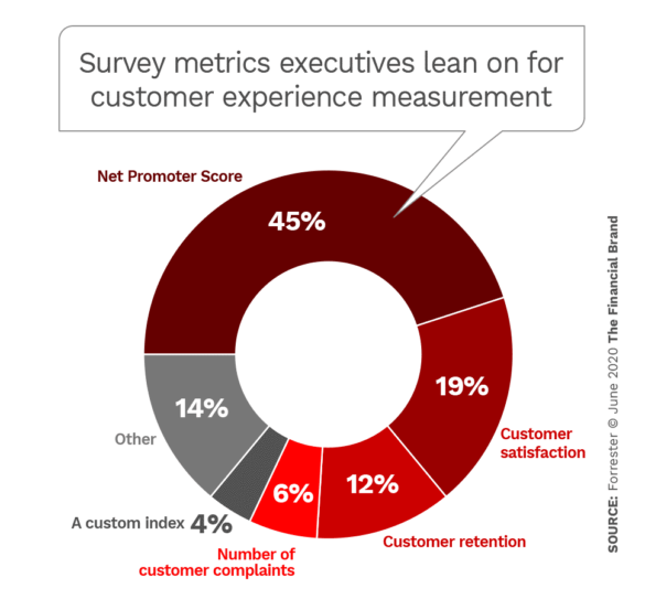 Survey metrics executives lean on for customer experience measurement