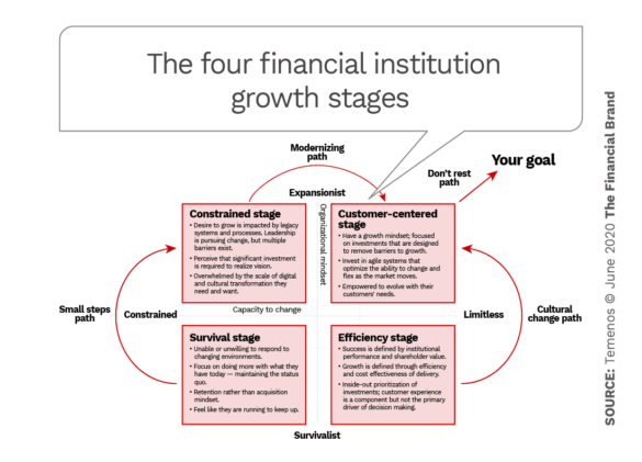 The four financial institution growth stages